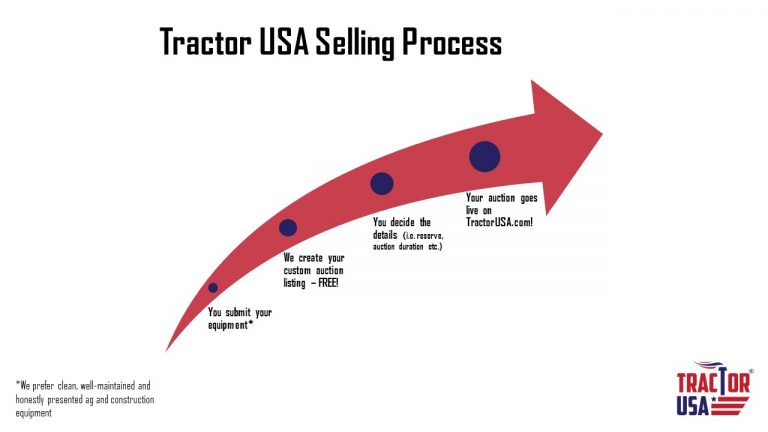 Selling process with Tractor USA